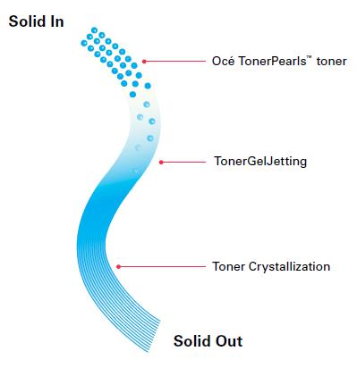 oce-tonerpearl-process.png
