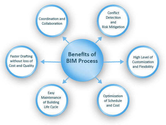 Benefits-of-BIM-Process