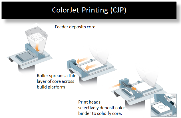 Wide format plotter and 3d printer blog bim 3d printing process