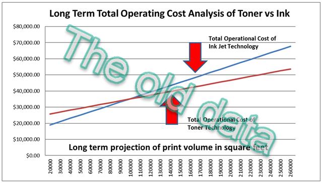 Toner-vs-Inkjet-Plotter-Analysis-TAVCO - OLD DATA