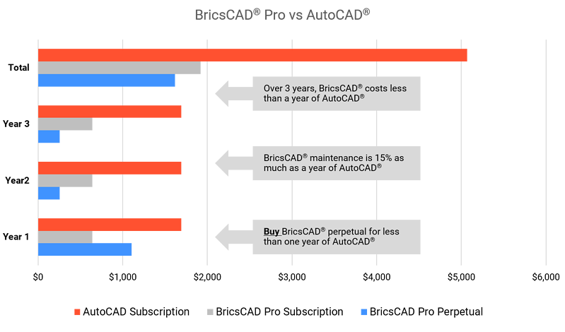 BricsCAD Cost of Ownership Comparison