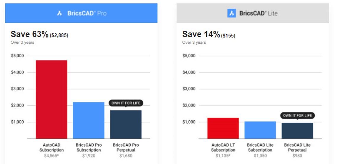 BricsCAD Cost of Ownership Savings