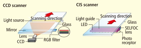 CCD vs CIS Scanning Technology