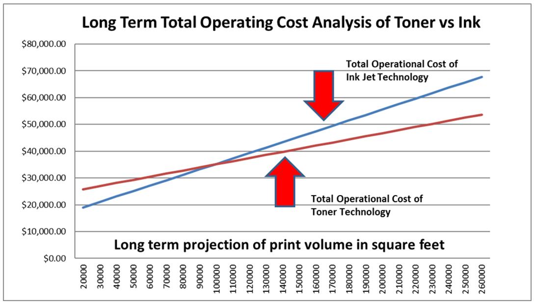 Comparision of Toner vs Inkjet Plotter Technology
