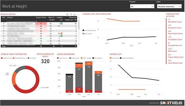 SmartVid Analytics Category Drill Down - TAVCO