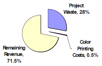 Value-of-color-construction-documents
